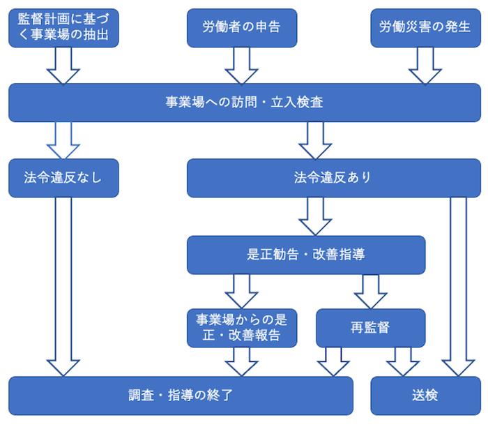 労働基準監督署対応(行政対応)について(使用者側)
